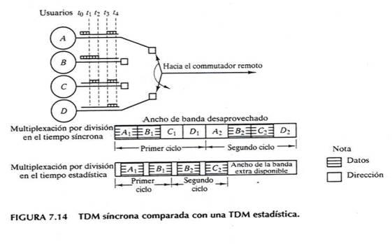 Multiplexación por división en frecuencias